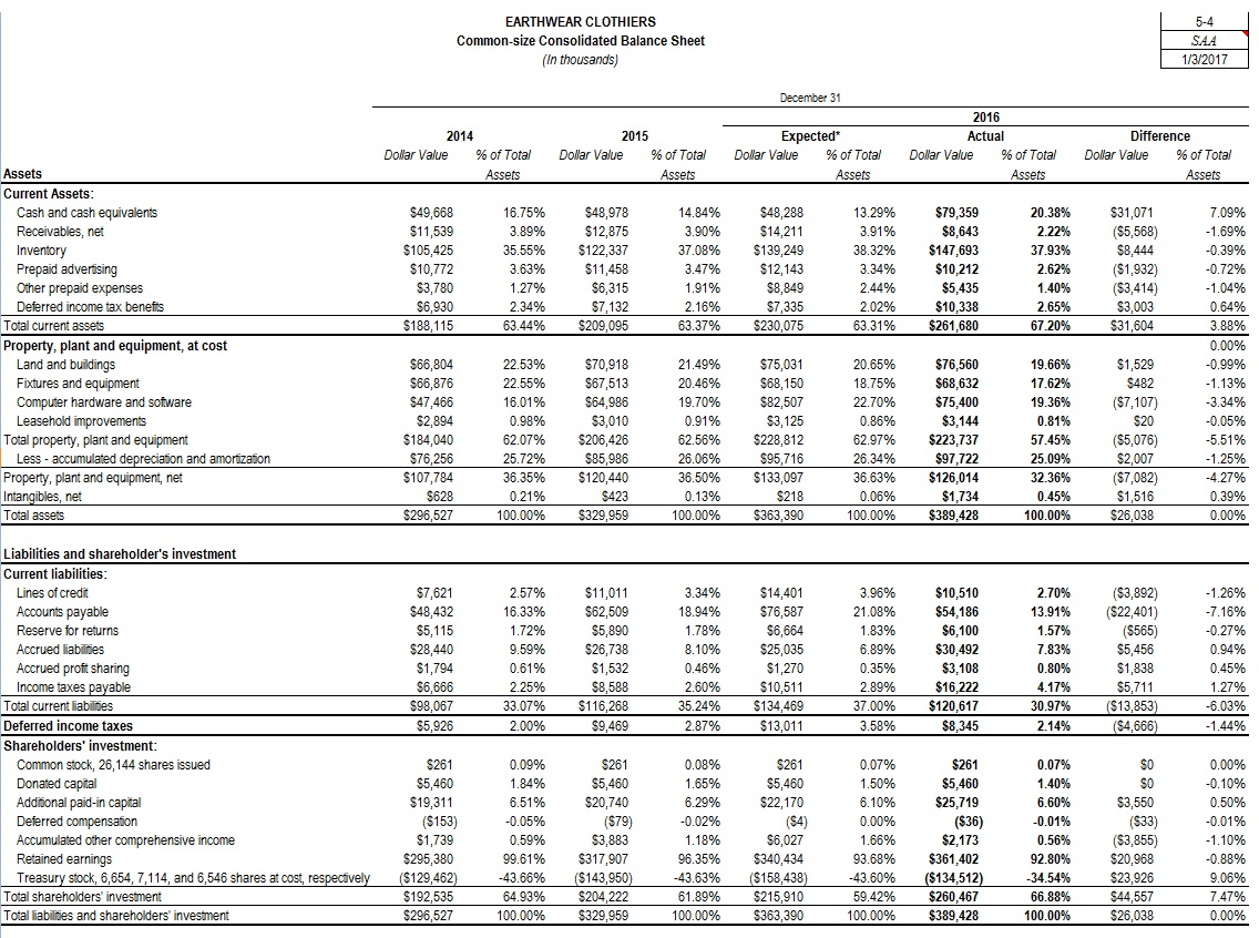 Earthwear Clothiers Common Size Consolidated Balance Sheet In Thousands 1 3